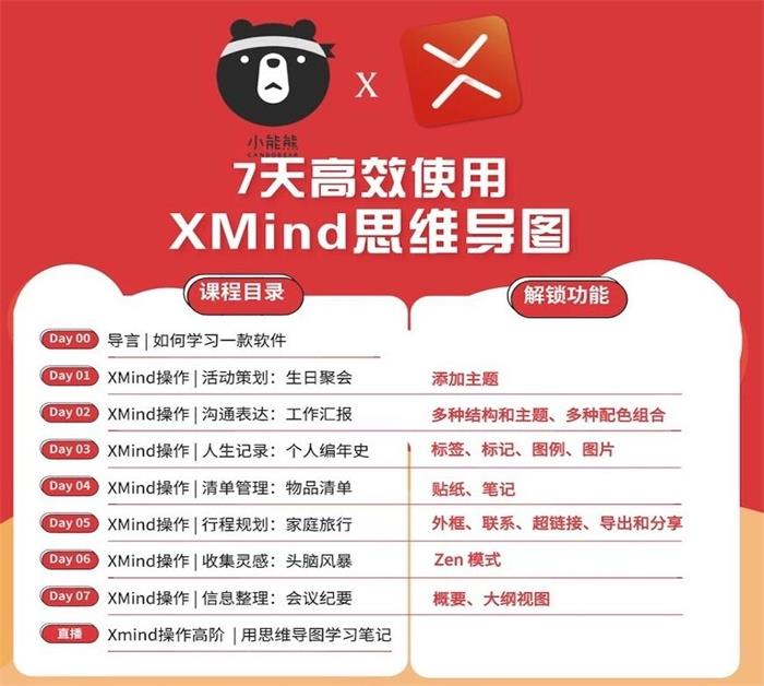 7天高效使用XMind思维导图